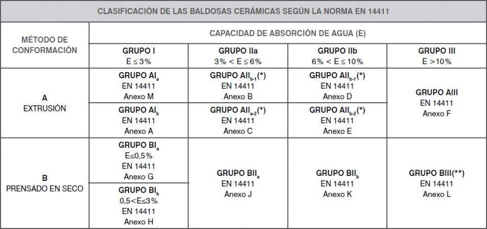 Los grupos aiia y aiib se dividen en dos subgrupos - Dimensiones baldosas ...