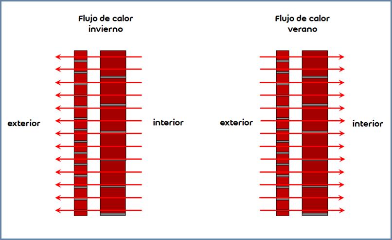 Figura 3: Flujo de calor unidimensional en un cerramiento opaco