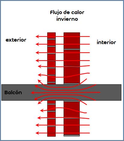 Figura 4: Flujo de calor en cerramiento con puente térmico