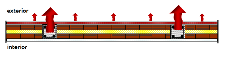 Figura 5: pilares