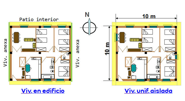 Figura 8: Afectación puentes térmicos en función a la tipología de vivienda