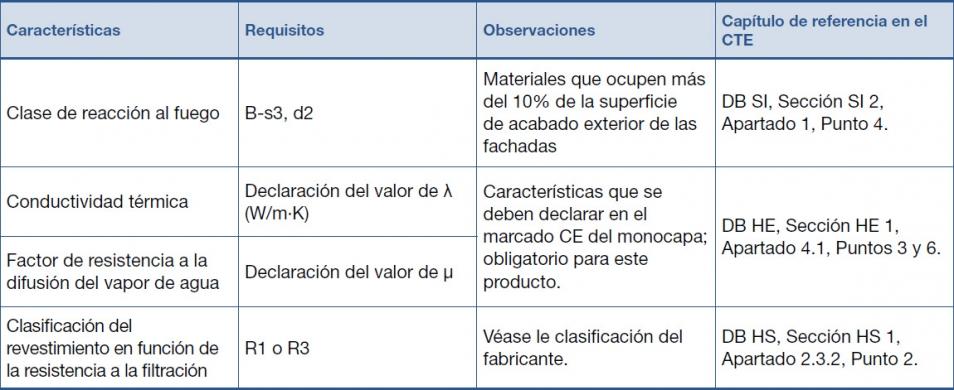 Especificaciones de los detalles constructivos