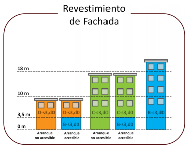 Revestimiento fachadas DBSI-2