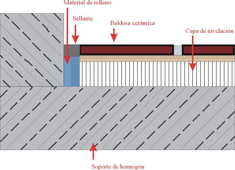Juntas perimetrales- Material de rejuntado