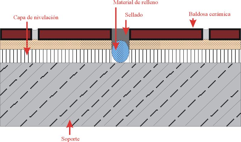 Juntas intermedias- Material de rejuntado