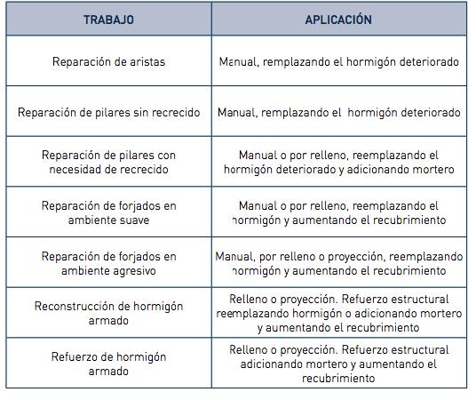 EJEMPLOS DE TRABAJOS HABITUALES